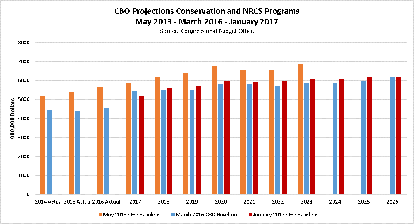 Conservation January 2017 CBO