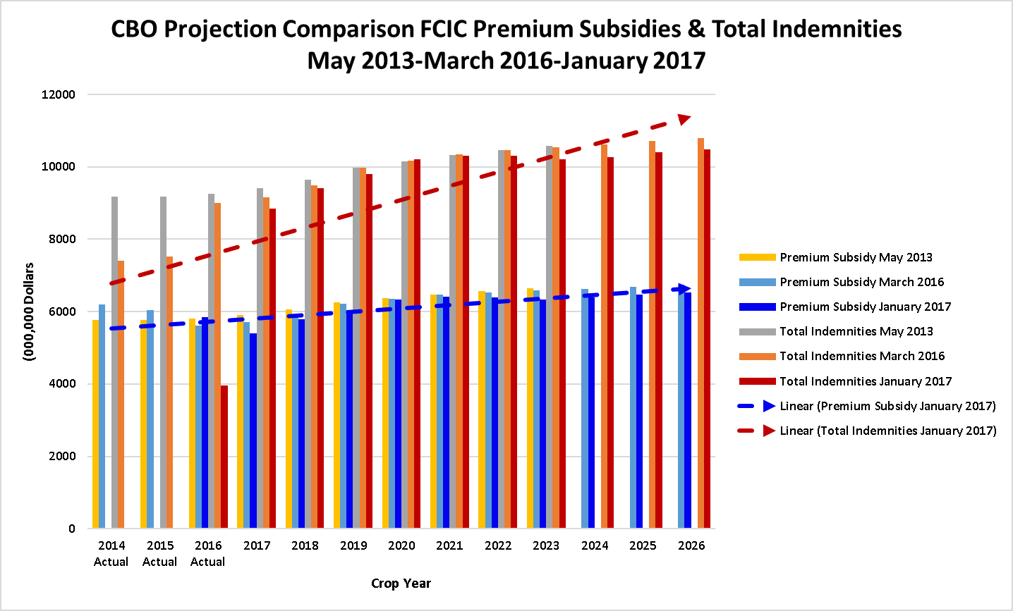Fed Crop Ins Prem Subsidies & Total Indem