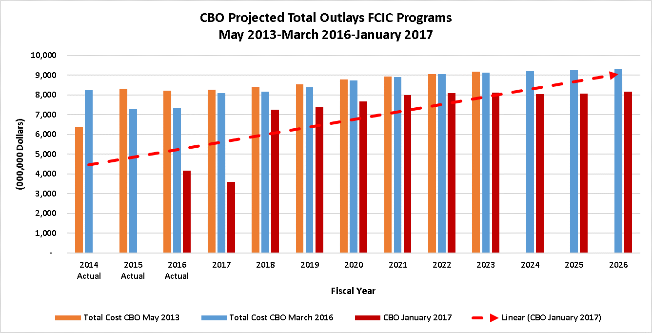 Fed Crop Ins Total Cost